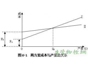 工艺方案的制定和经济评价
