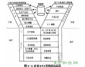 企业R﹠D技术系统