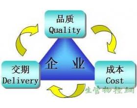 现场管理的实施方法(QCD)