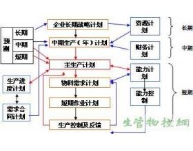 主生产计划(MPS)运作