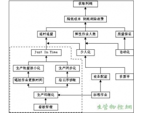 JIT的实施方法及应用