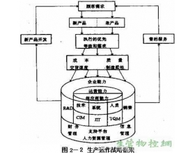 生产运作战略框架