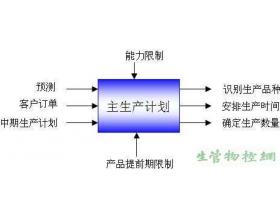 组织生产规划会议(协调生产计划)
