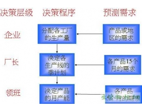 Hierarchical production planning(科层式生产计划 HPP)