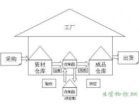 采购、生产与仓储关系图