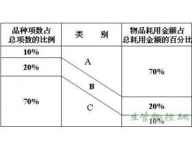 ABC分类特征