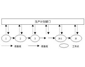 JIT的生产计划与控制