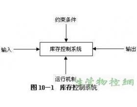 库存控制系统的结构和决策要素