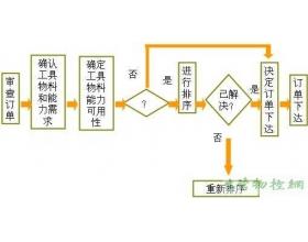 车间作业控制(shop floor control)的任务下达流程概要