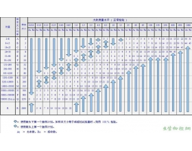 II级一次正常抽样计划表