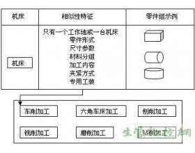 成组技术的生产组织形式