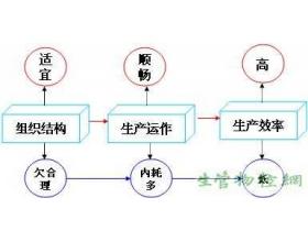 PMC的组织结构