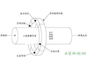 生产系统的观念模型