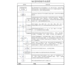 IQC进料检验规范