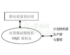 OQC质检员岗位职责