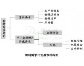 物料需求计划基本结构