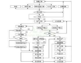 生产计划控制程序范文