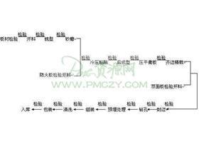 板式家具生产工艺流程图