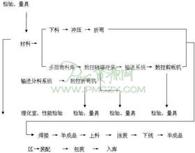 钢制家具生产工艺流程图