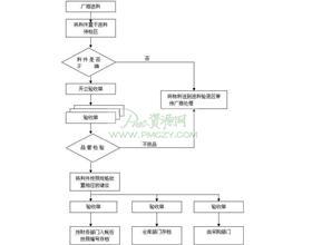 进料作业流程图