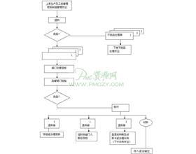 退料作业流程图