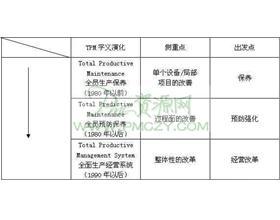 TPM的分类与演化进程