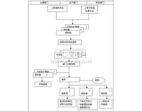 补料作业流程图