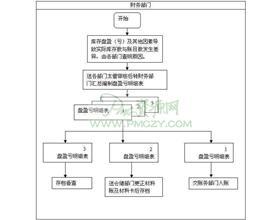 库存调整作业流程图
