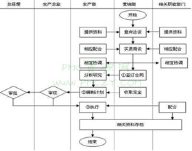 企业生产计划接单流程