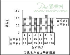 生产能力测定