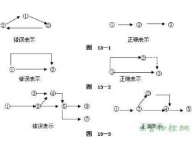 绘制网络图规则和逻辑表示方法